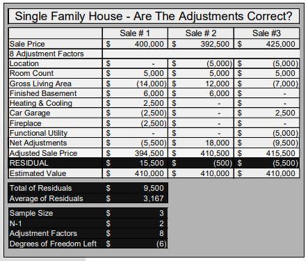 Appraisal adjustments on graph