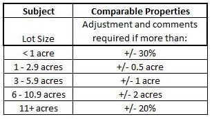 Required lot size rule chart